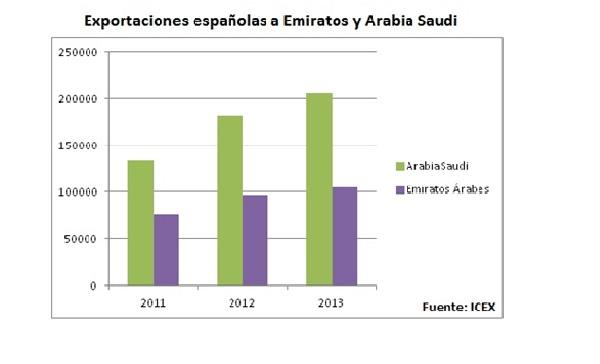 exportación de alimentos a arabia saudí.